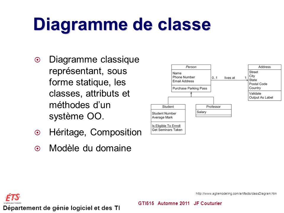 Diagramme de classe Diagramme classique représentant, sous forme statique, les classes, attributs et méthodes d'un système OO.