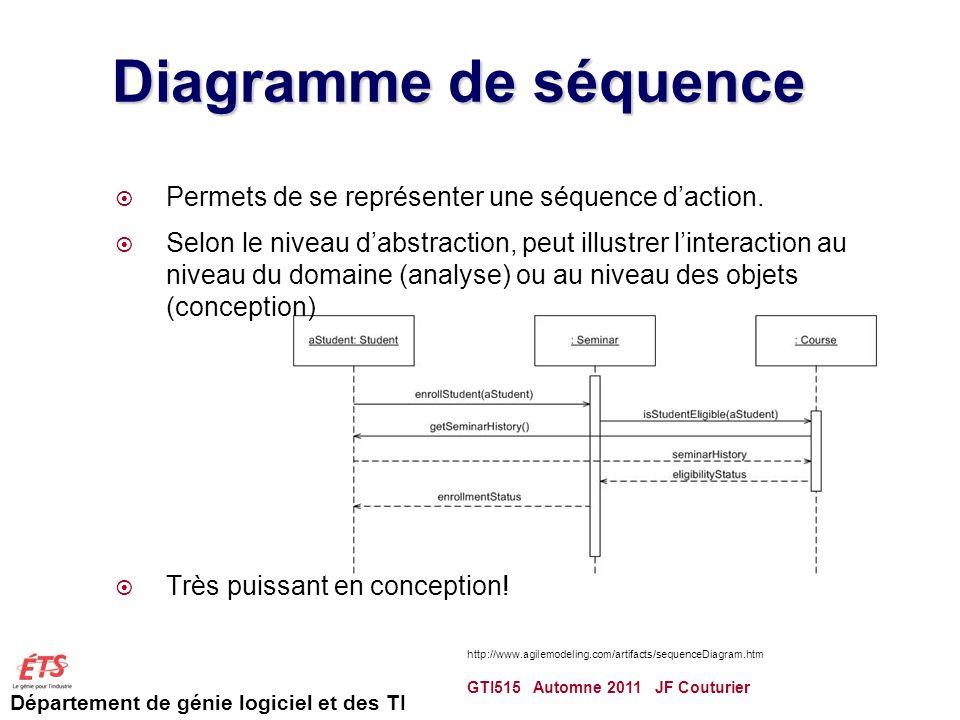 Diagramme de séquence Permets de se représenter une séquence d'action.
