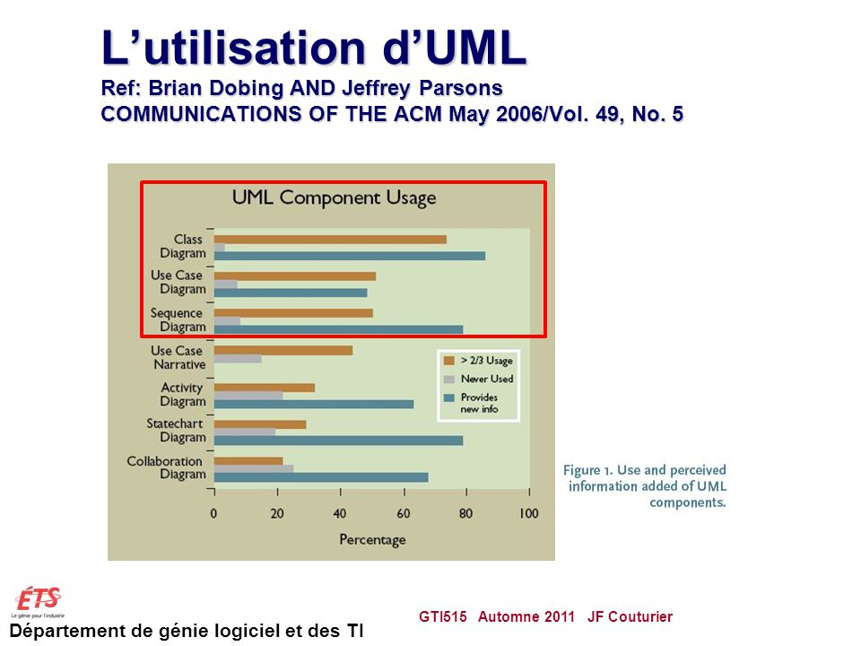 L'utilisation d'UML Ref: Brian Dobing AND Jeffrey Parsons COMMUNICATIONS OF THE ACM May 2006/Vol. 49, No. 5