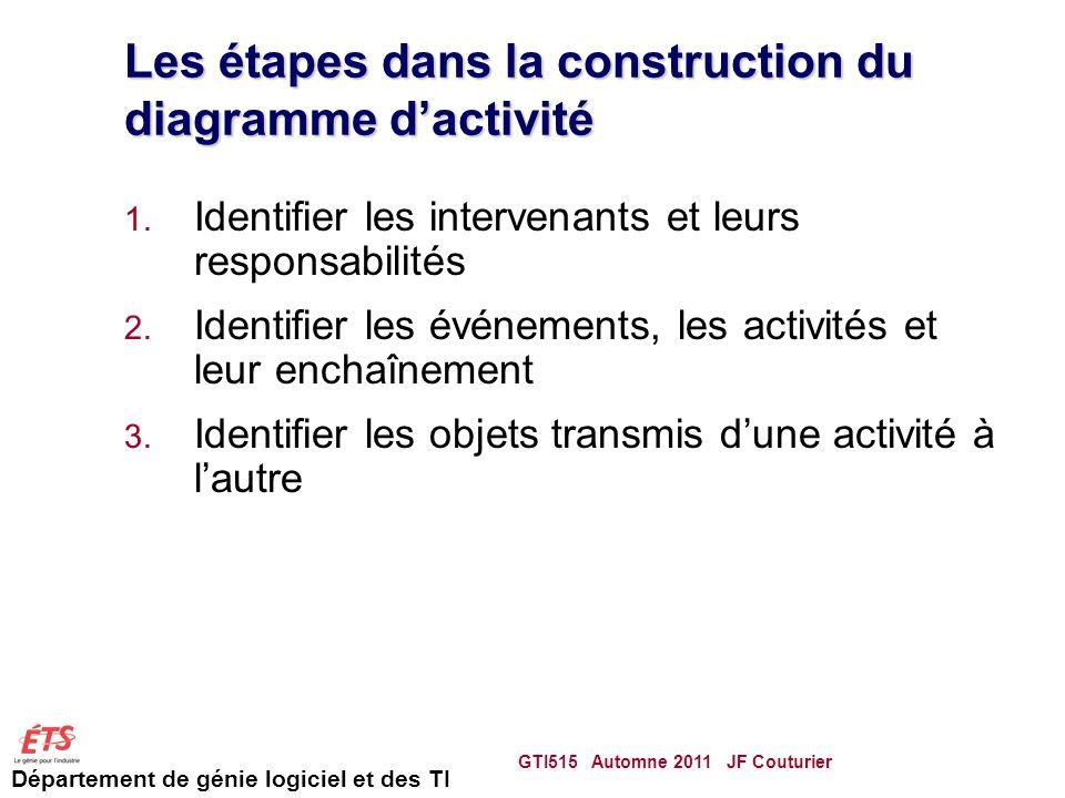 Les étapes dans la construction du diagramme d'activité