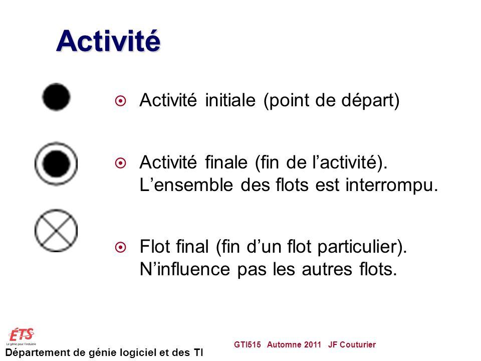 Activité Activité initiale (point de départ)