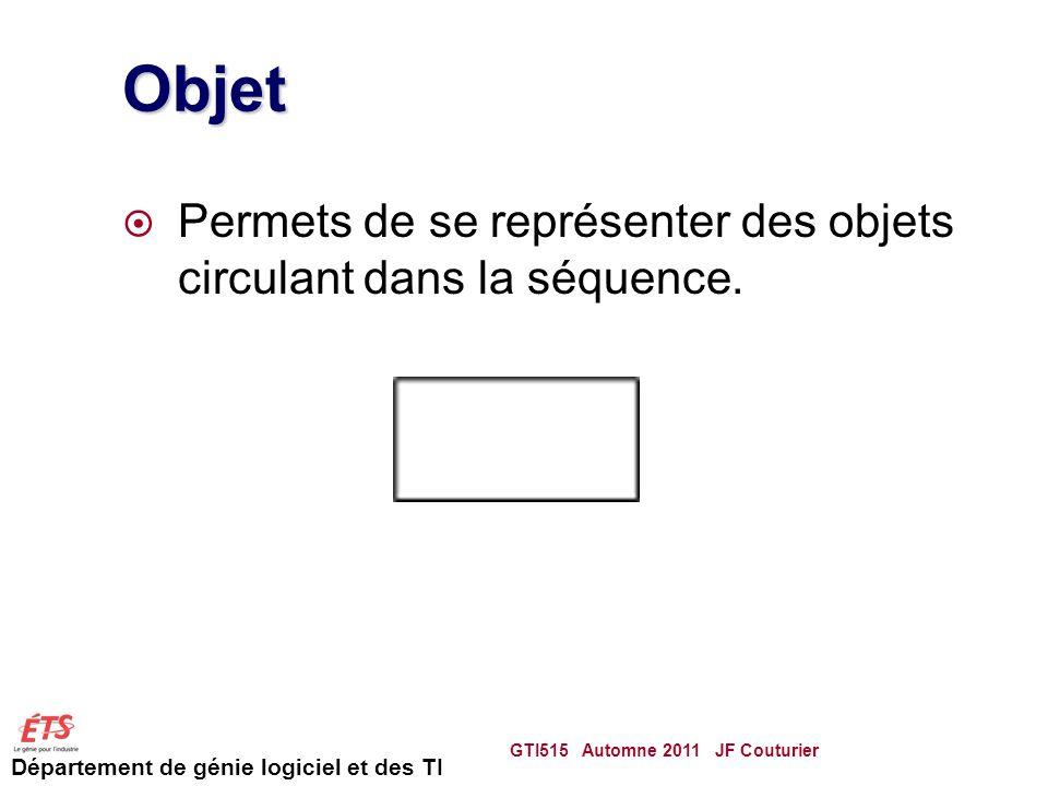 Objet Permets de se représenter des objets circulant dans la séquence.