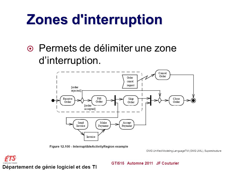 Zones d interruption Permets de délimiter une zone d'interruption.