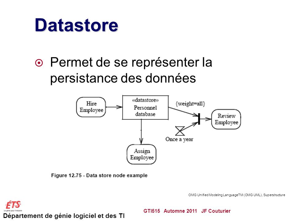 Datastore Permet de se représenter la persistance des données