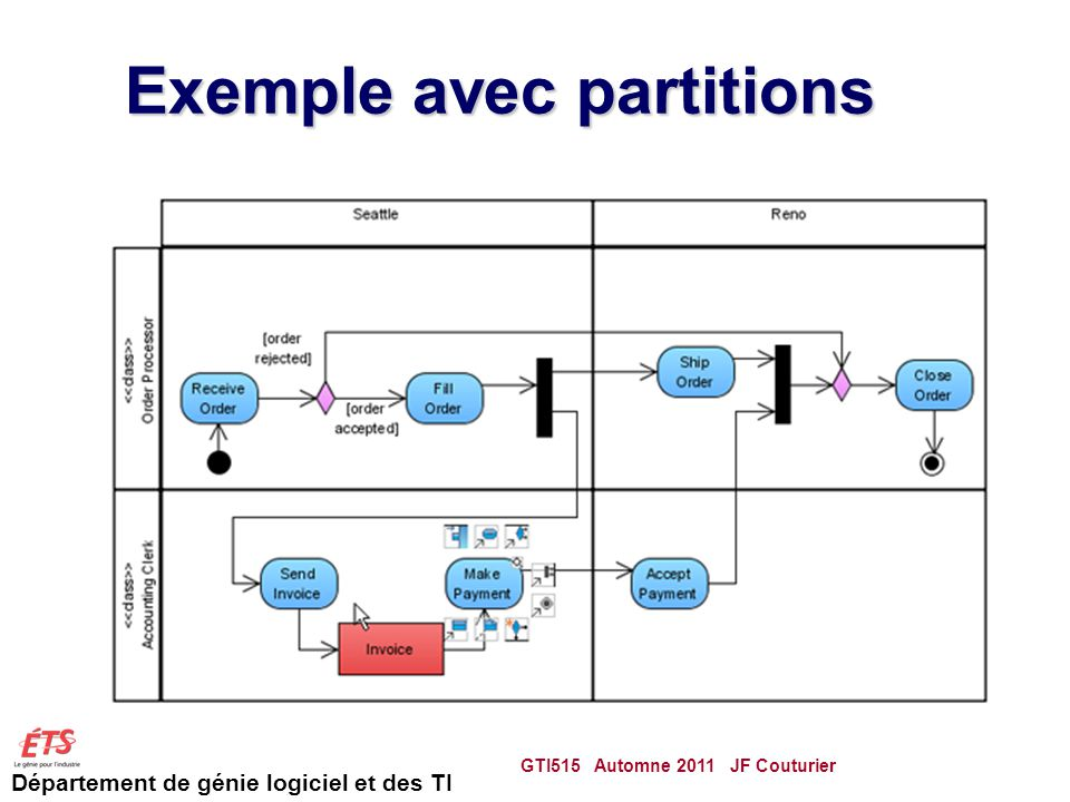 Exemple avec partitions