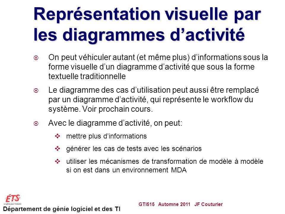 Représentation visuelle par les diagrammes d'activité