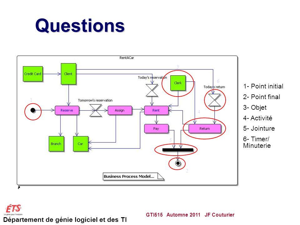 Questions 1- Point initial 2- Point final 3- Objet 4- Activité