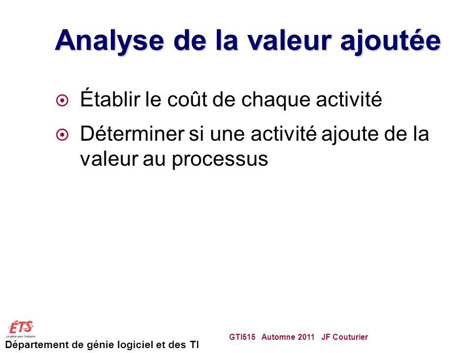 Analyse de la valeur ajoutée