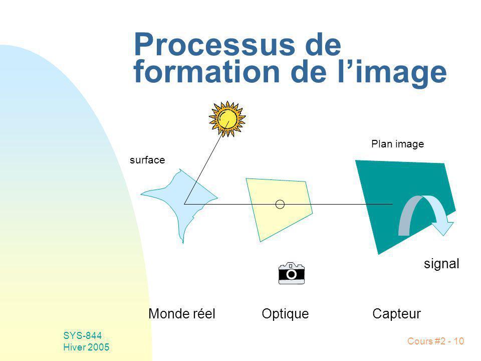 Processus de formation de l'image