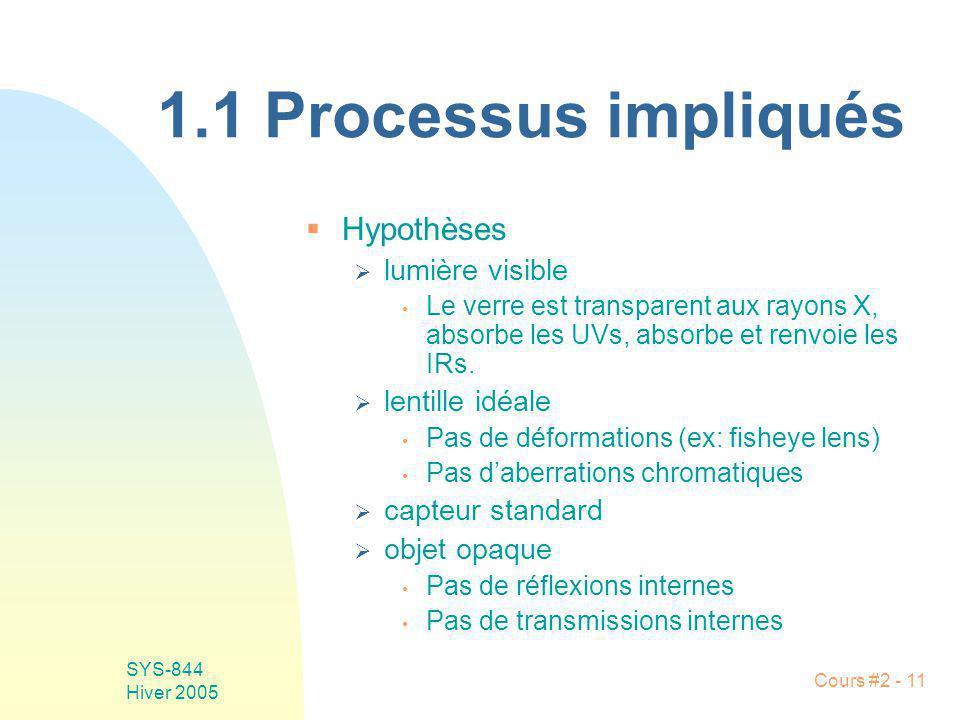 1.1 Processus impliqués Hypothèses lumière visible lentille idéale