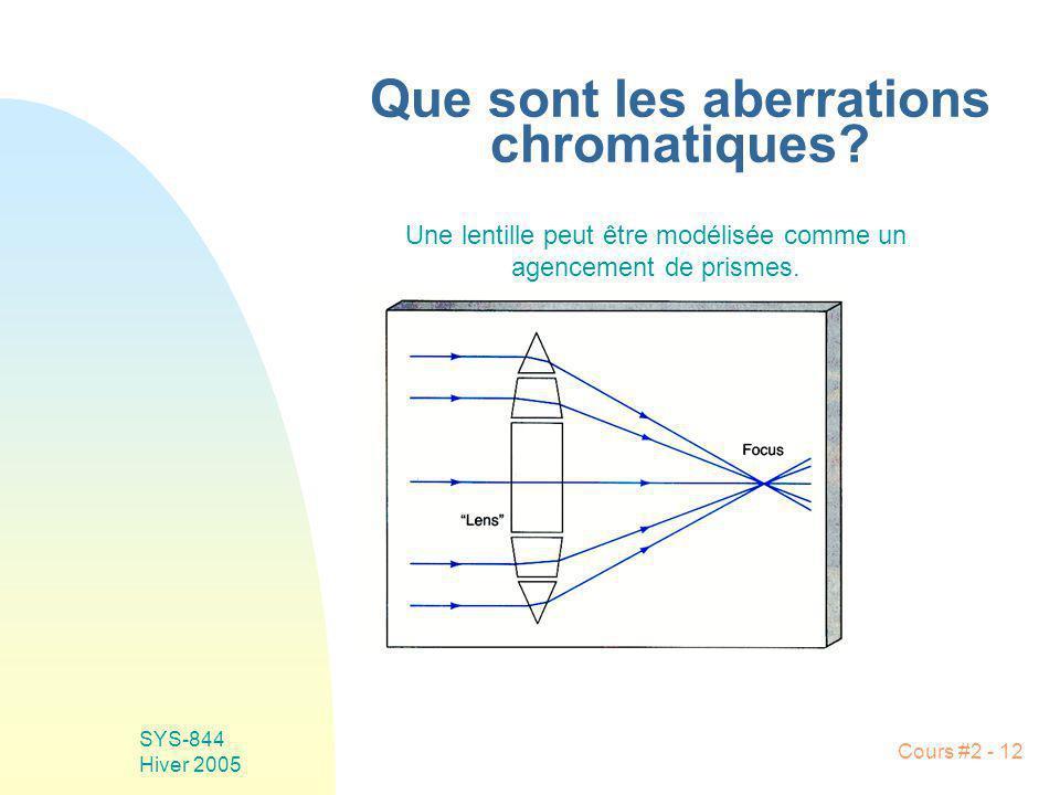 Que sont les aberrations chromatiques