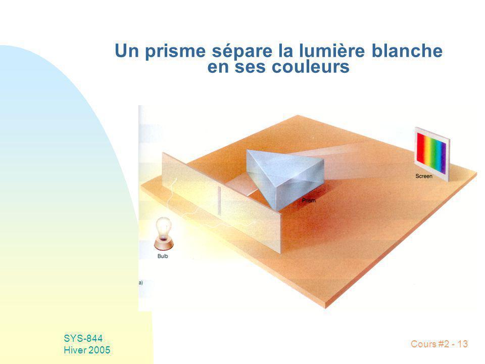 Un prisme sépare la lumière blanche en ses couleurs