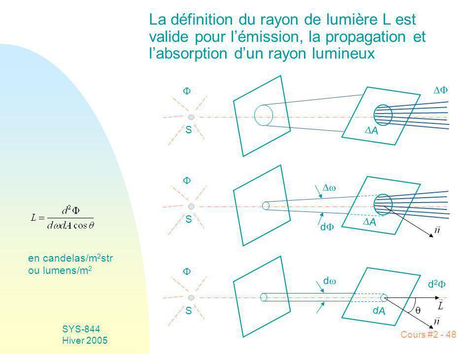 Hiver 2005 La définition du rayon de lumière L est valide pour l'émission, la propagation et l'absorption d'un rayon lumineux.