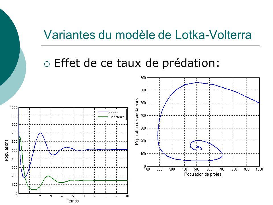 Variantes du modèle de Lotka-Volterra