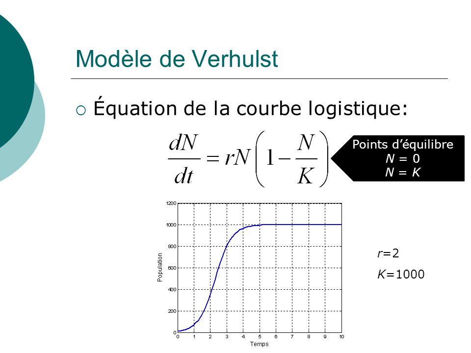 Modèle de Verhulst Équation de la courbe logistique: