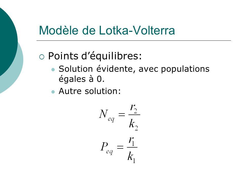 Modèle de Lotka-Volterra