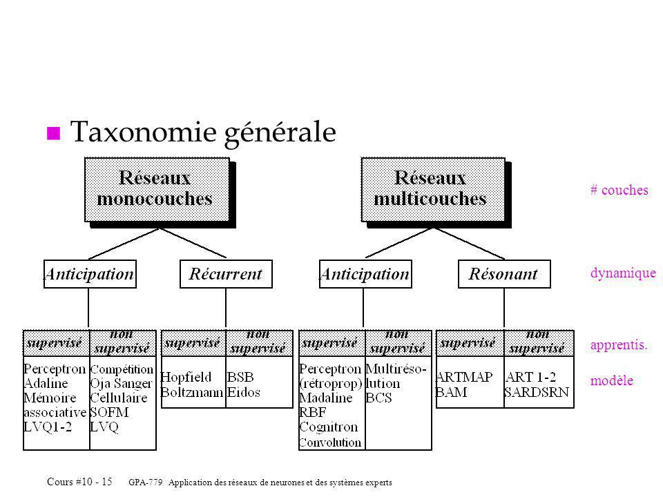 Taxonomie générale # couches dynamique apprentis. modèle