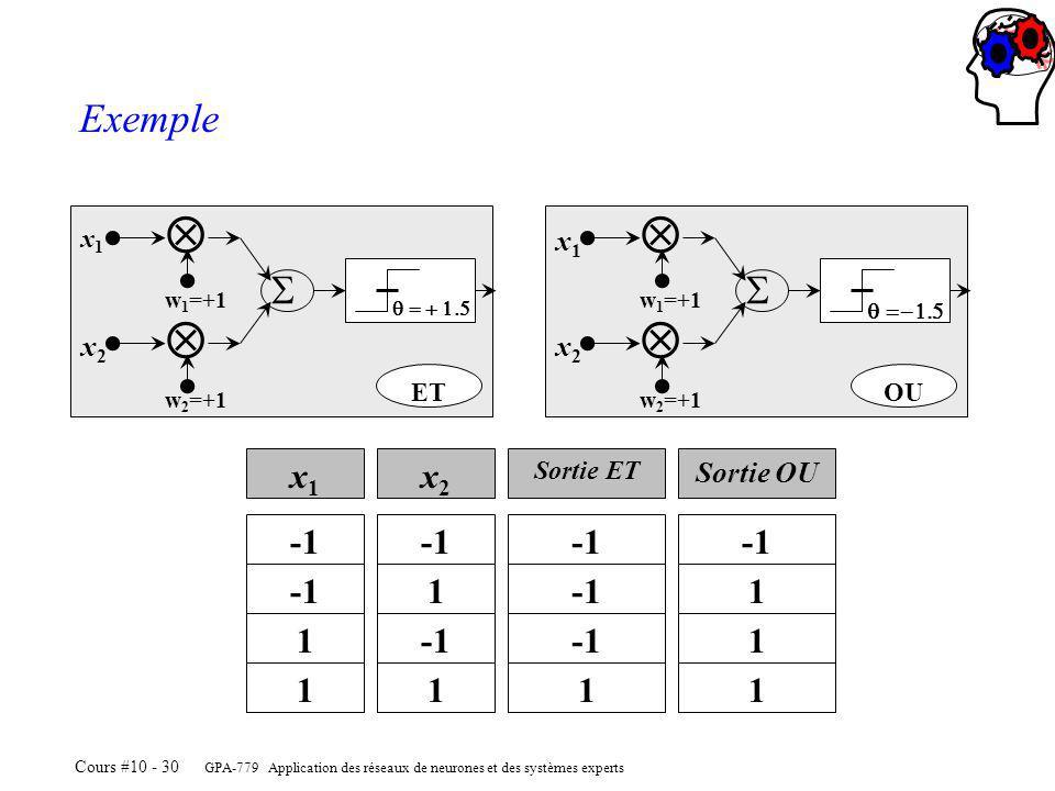  Exemple  x1 x2 -1 1 x2 Sortie OU x1 ET OU Sortie ET w1=+1 q =-1.5