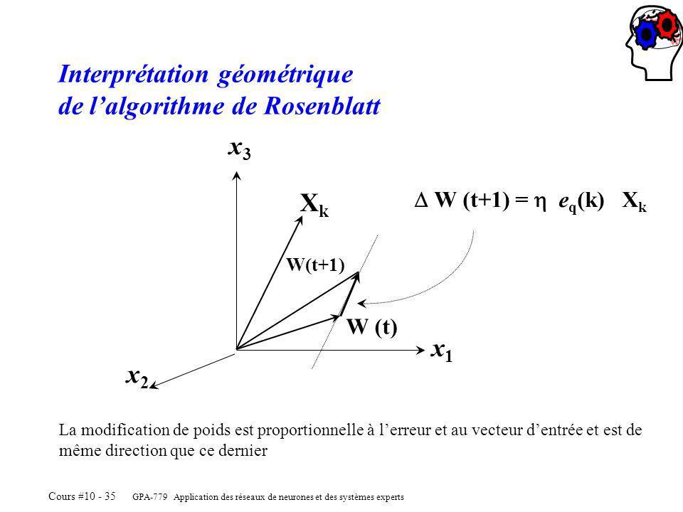 Interprétation géométrique de l'algorithme de Rosenblatt