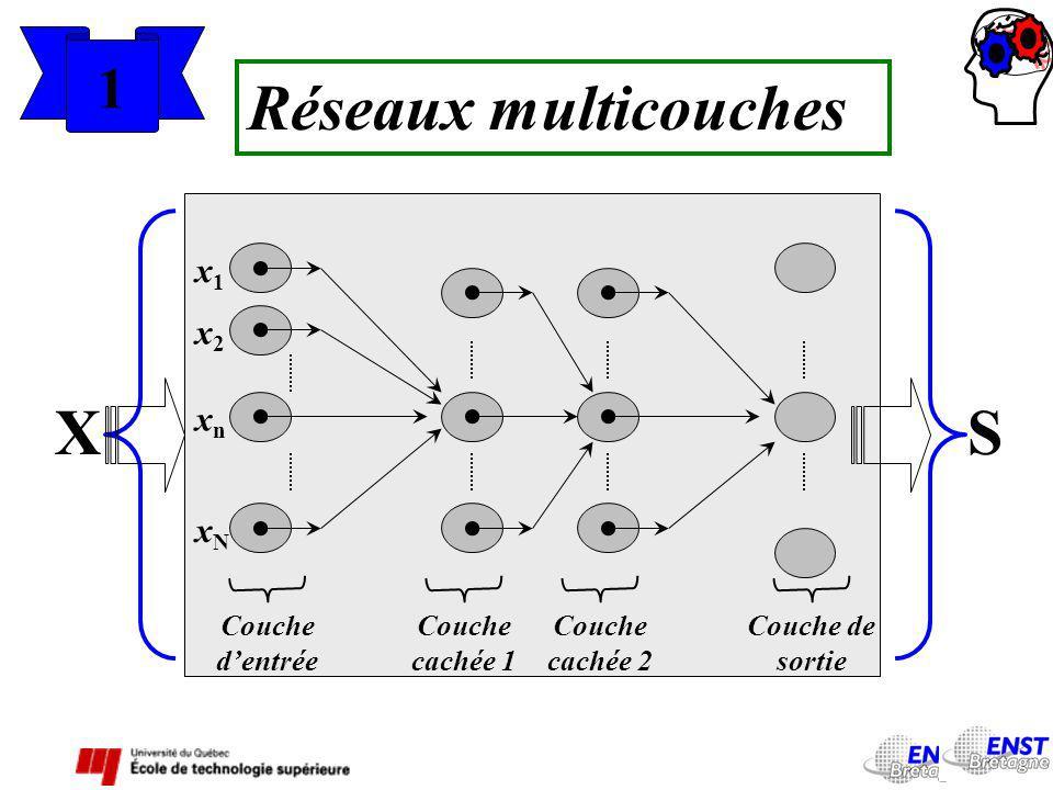 Réseaux multicouches X S 1 x1 x2 xn xN Couche d'entrée Couche cachée 1