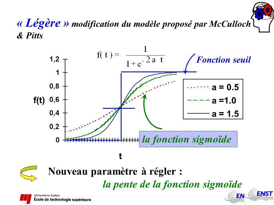 « Légère » modification du modèle proposé par McCulloch & Pitts