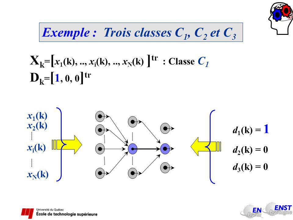 Exemple : Trois classes C1, C2 et C3