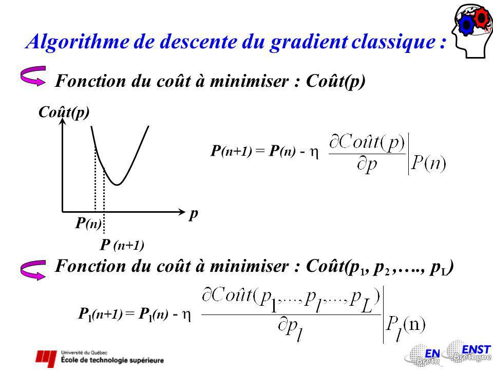 Algorithme de descente du gradient classique :