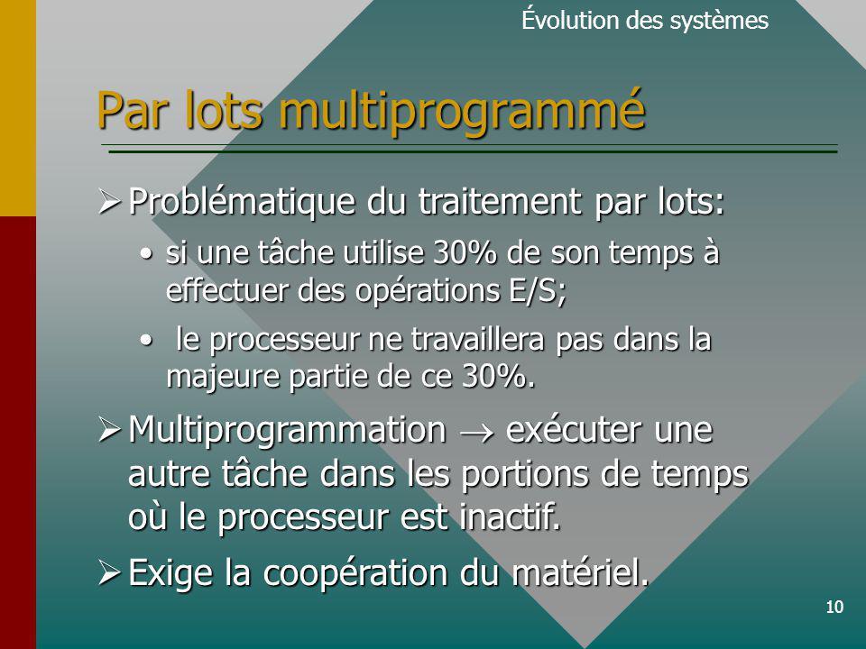 Par lots multiprogrammé
