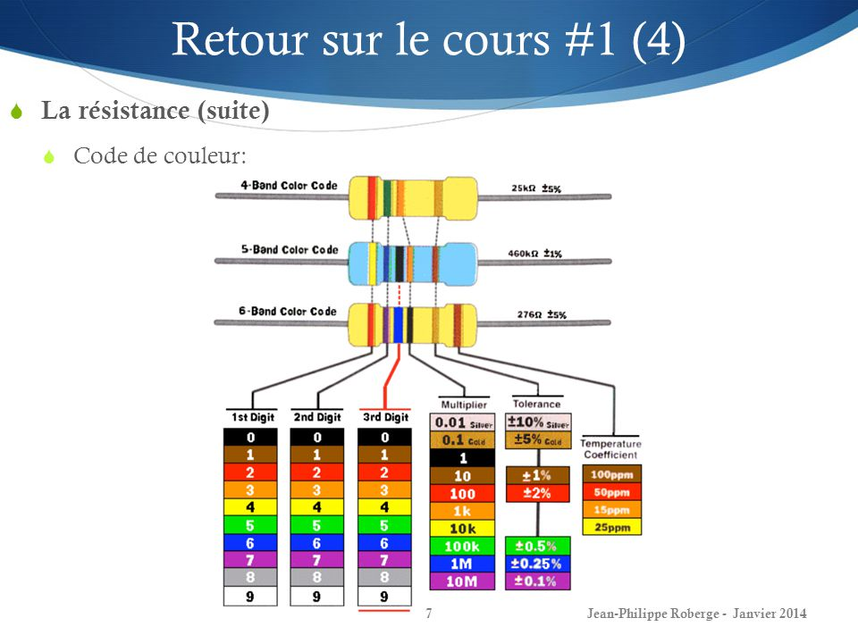 Retour sur le cours #1 (4) La résistance (suite) Code de couleur: