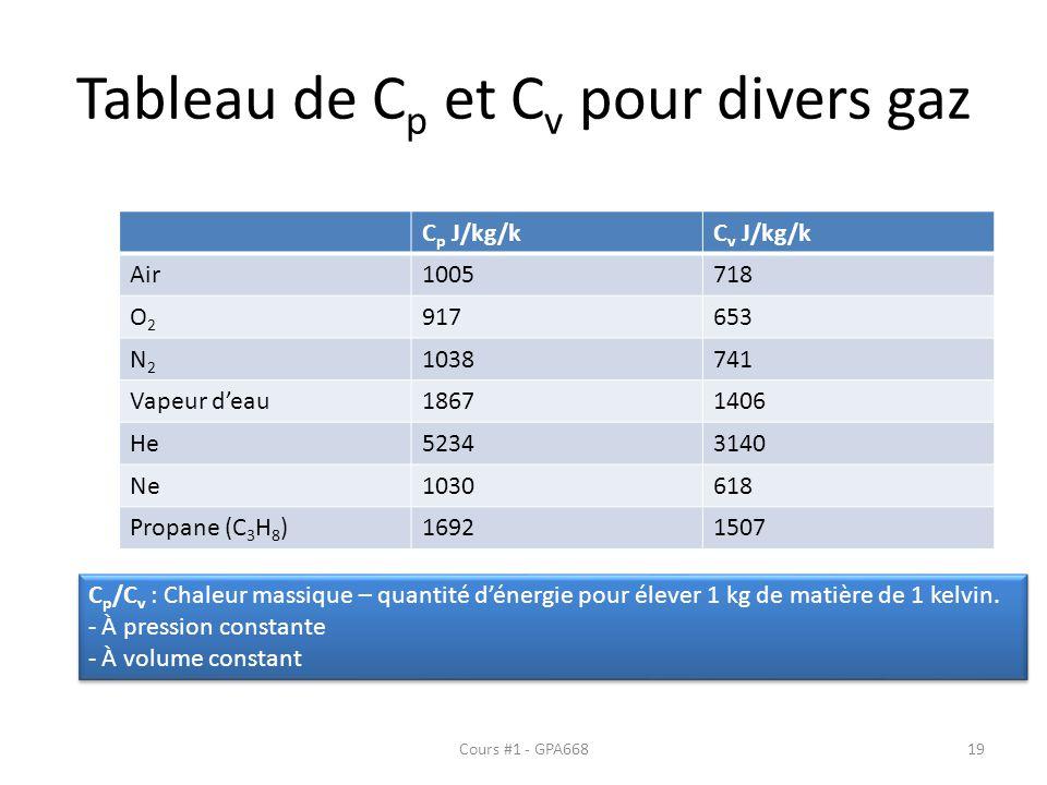 Tableau de Cp et Cv pour divers gaz