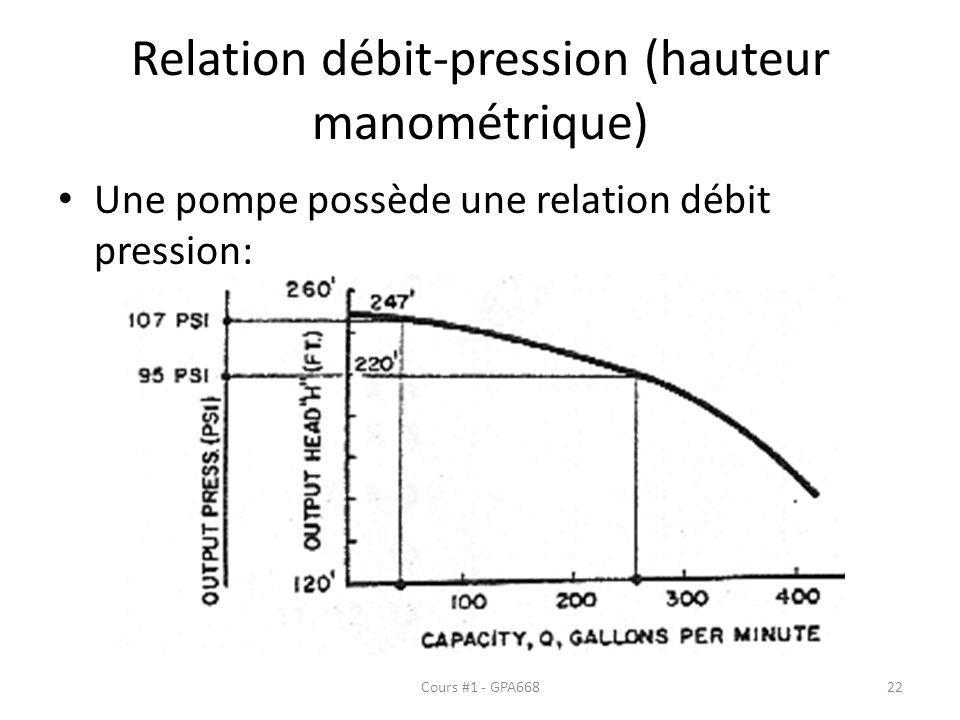 Relation débit-pression (hauteur manométrique)
