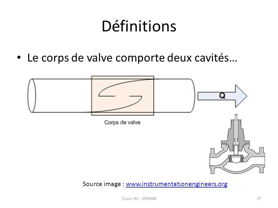 Définitions Le corps de valve comporte deux cavités…