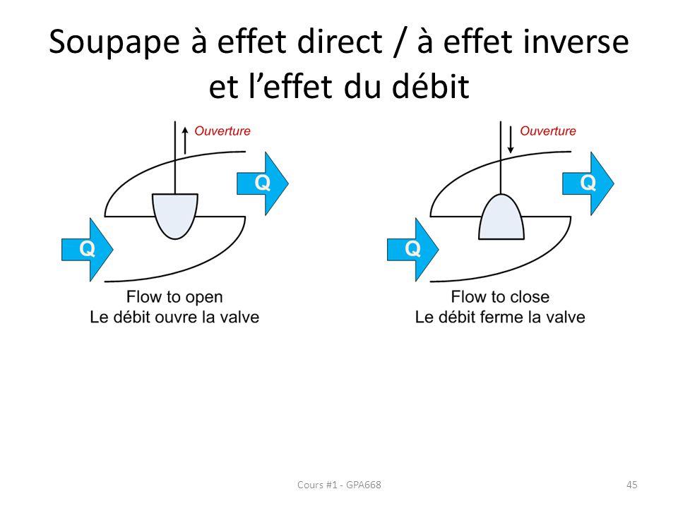 Soupape à effet direct / à effet inverse et l'effet du débit