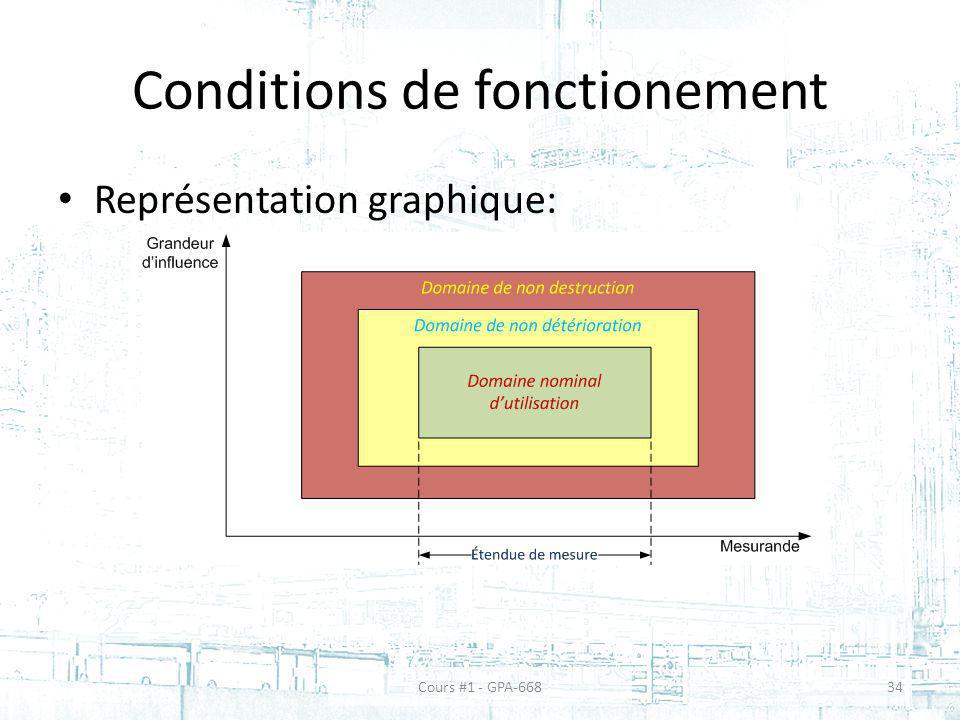 Conditions de fonctionement