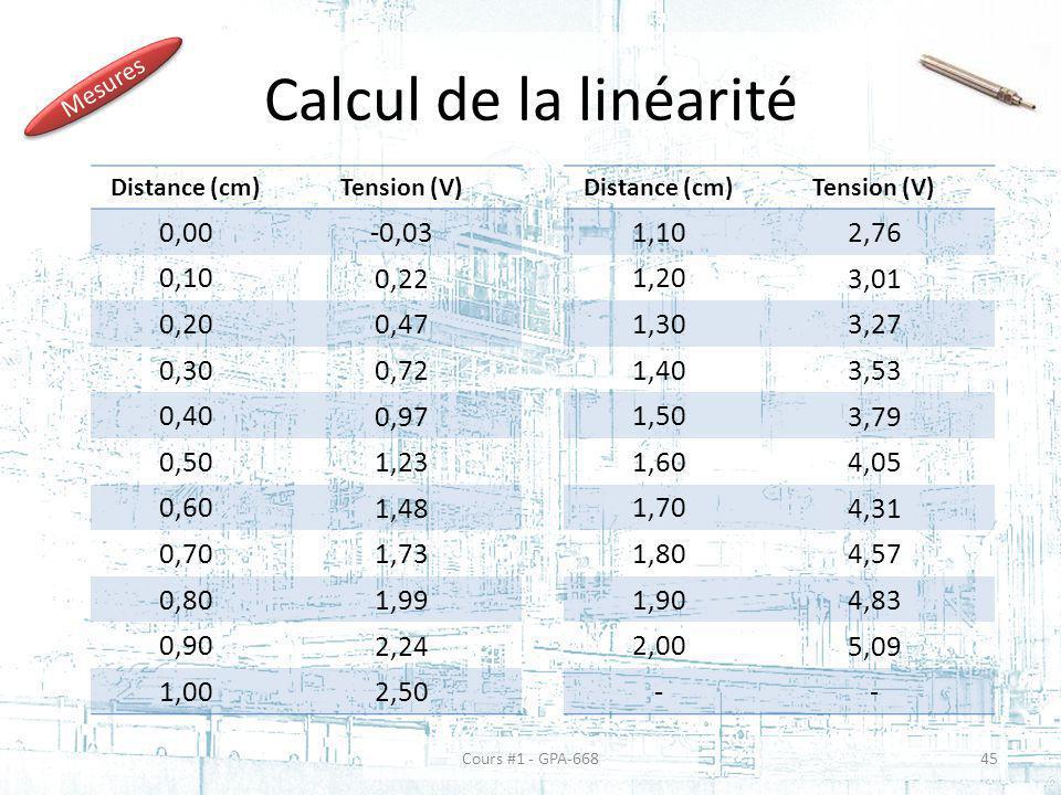 Calcul de la linéarité 0,00 -0,03 0,10 0,22 0,20 0,47 0,30 0,72 0,40