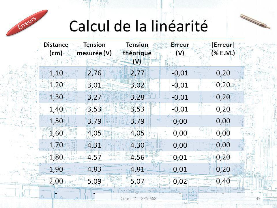 Calcul de la linéarité 1,10 2,76 2,77 -0,01 0,20 1,20 3,01 3,02 1,30