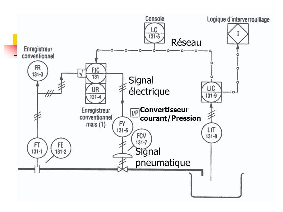 Réseau Signal électrique Signal pneumatique