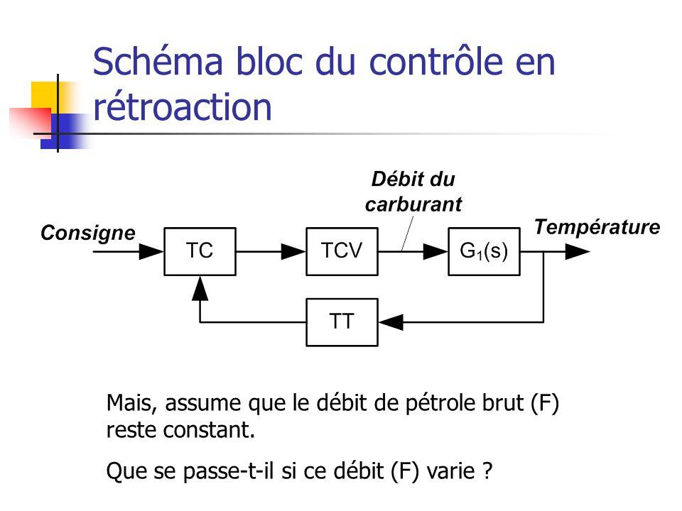 Schéma bloc du contrôle en rétroaction