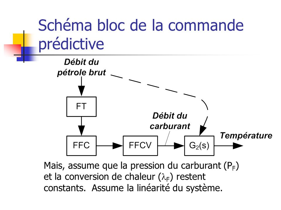 Schéma bloc de la commande prédictive