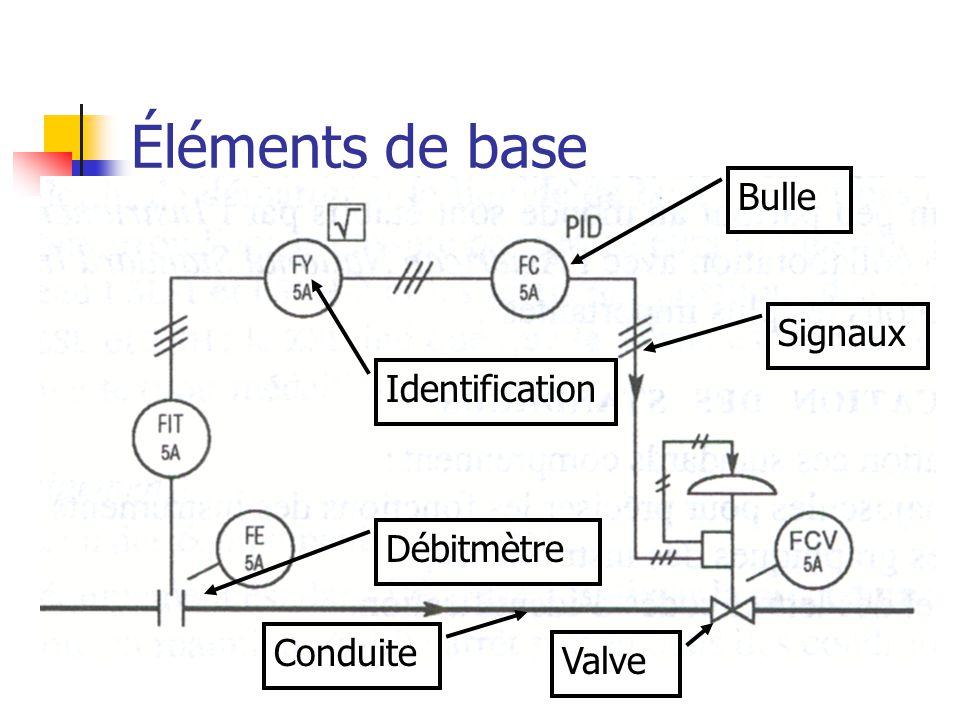 Éléments de base Bulle Signaux Identification Débitmètre Conduite