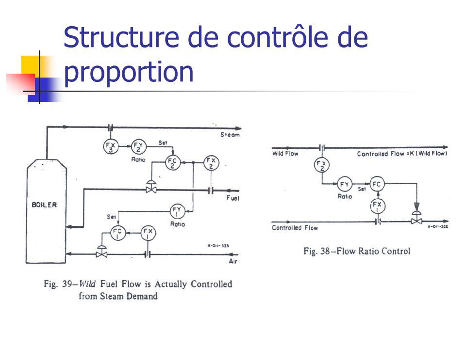 Structure de contrôle de proportion