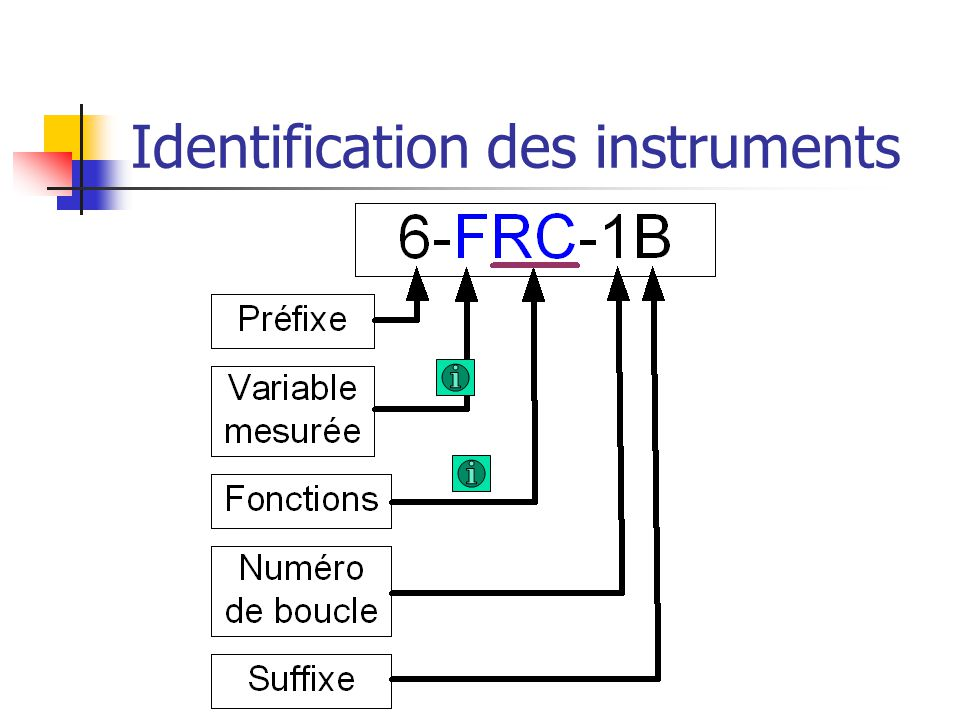 Identification des instruments