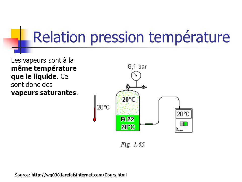 Relation pression température