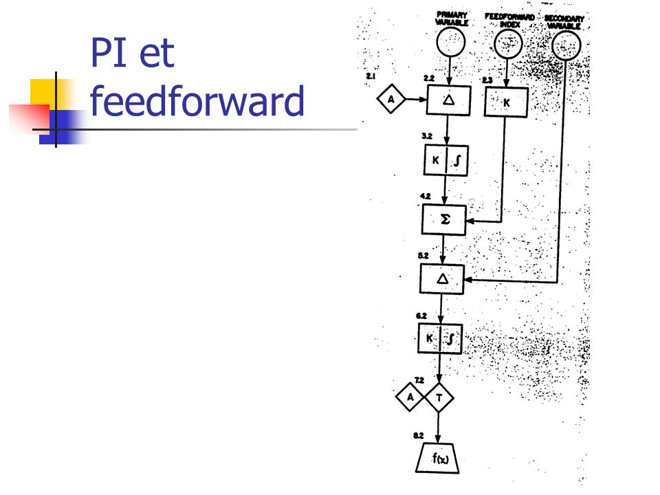 PI et feedforward
