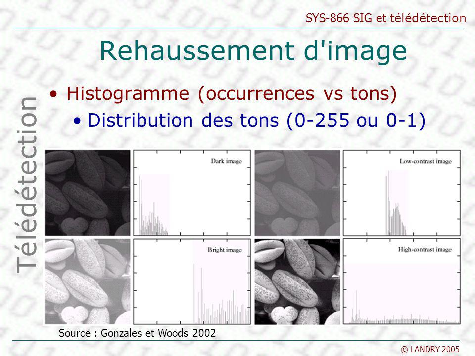 Rehaussement d image Télédétection Histogramme (occurrences vs tons)