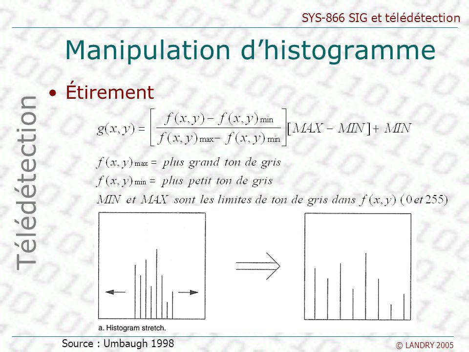 Manipulation d'histogramme