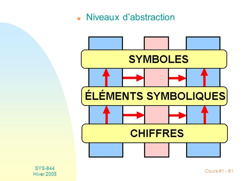 Niveaux d'abstraction
