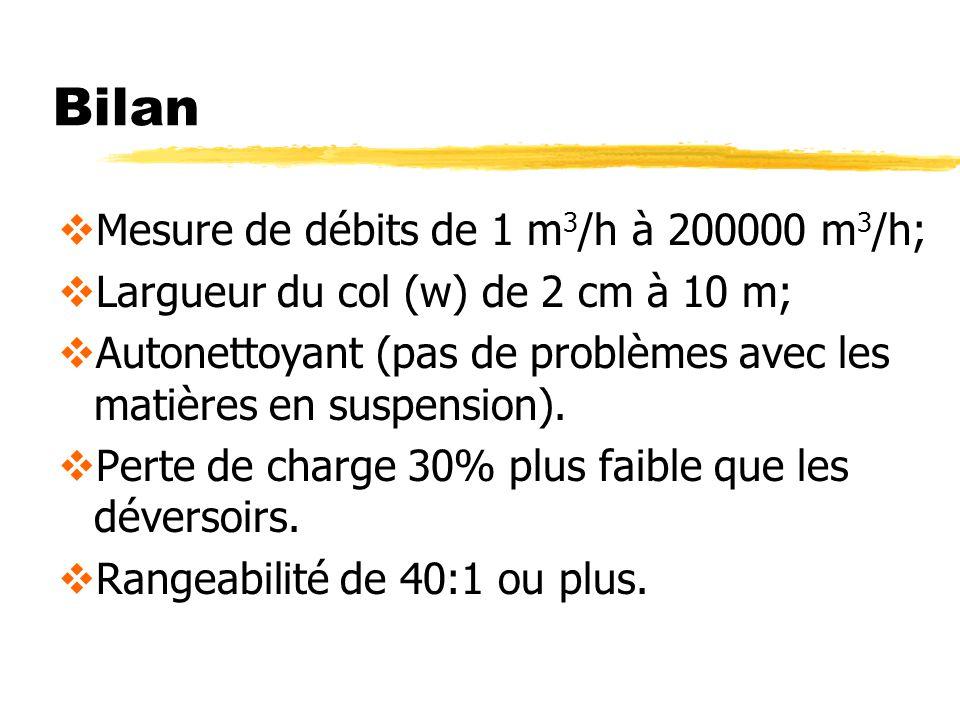 Bilan Mesure de débits de 1 m3/h à 200000 m3/h;