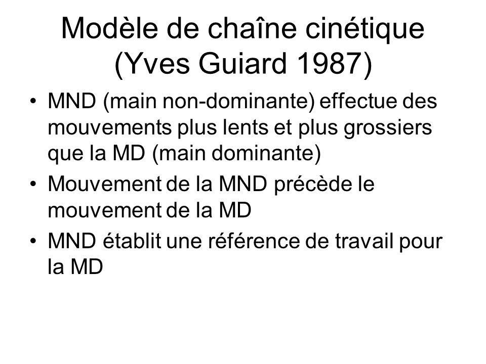 Modèle de chaîne cinétique (Yves Guiard 1987)