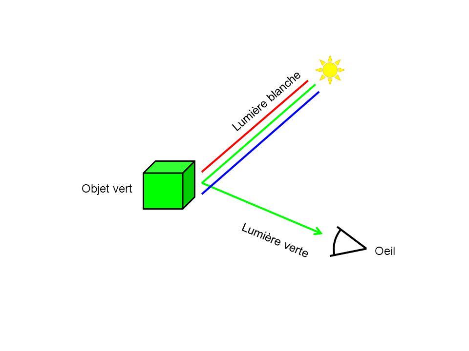 Lumière blanche Objet vert Lumière verte Oeil